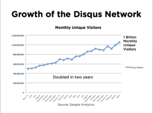 We've come a long way – Disqus is Now as big as Youtube